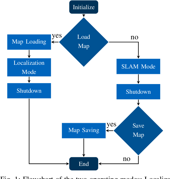 Figure 1 for Persistent Map Saving for Visual Localization for Autonomous Vehicles: An ORB-SLAM Extension
