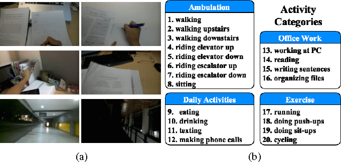 Figure 1 for Egocentric Activity Recognition with Multimodal Fisher Vector
