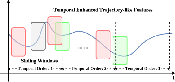 Figure 3 for Egocentric Activity Recognition with Multimodal Fisher Vector