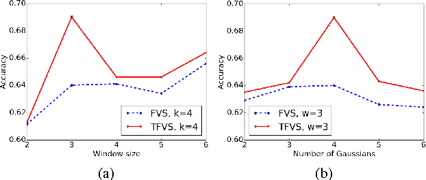 Figure 4 for Egocentric Activity Recognition with Multimodal Fisher Vector