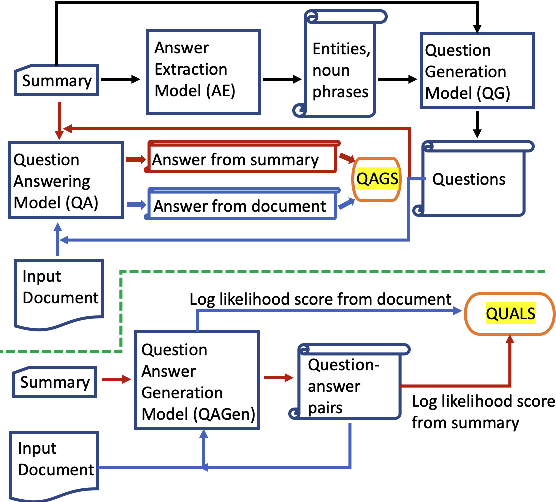 Figure 2 for Improving Factual Consistency of Abstractive Summarization via Question Answering