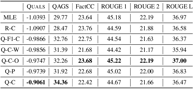 Figure 4 for Improving Factual Consistency of Abstractive Summarization via Question Answering