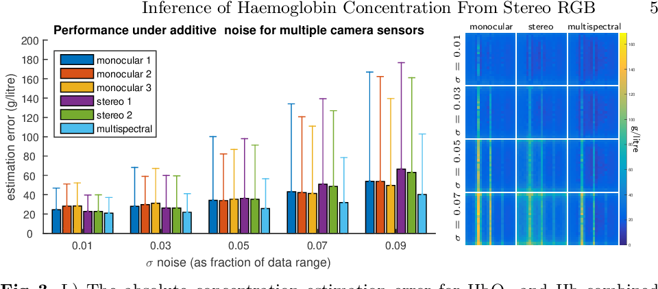 Figure 3 for Inference of Haemoglobin Concentration From Stereo RGB