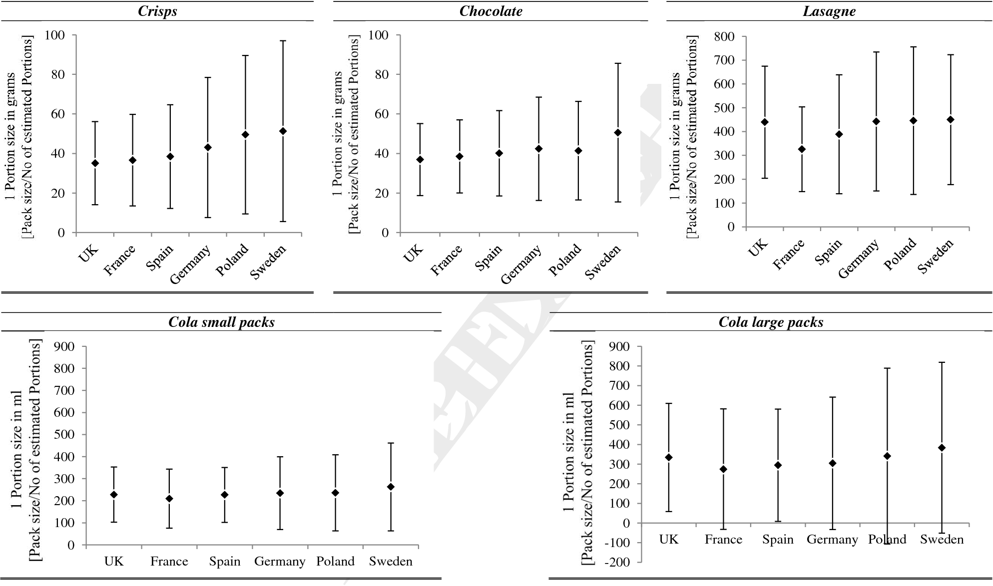 Figure 3 from The pack size effect: Influence on consumer