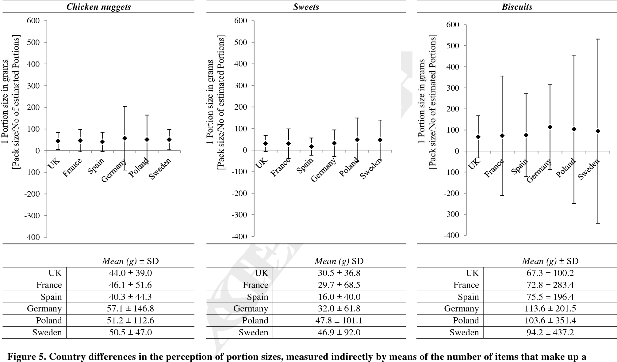 Figure 5 from The pack size effect: Influence on consumer