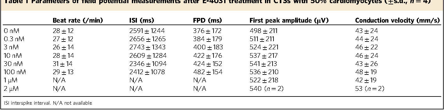 Table 1 Parameters of field potential measurements after E-4031 treatment in CTSs with 50% cardiomyocytes (±s.d., n= 4)