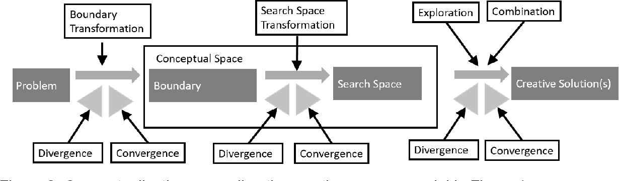 Figure 3 for Creativity of Deep Learning: Conceptualization and Assessment