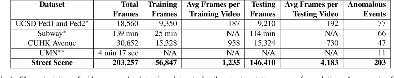 Figure 2 for Street Scene: A new dataset and evaluation protocol for video anomaly detection