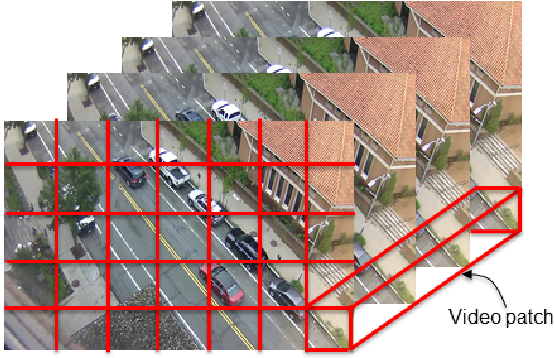 Figure 4 for Street Scene: A new dataset and evaluation protocol for video anomaly detection