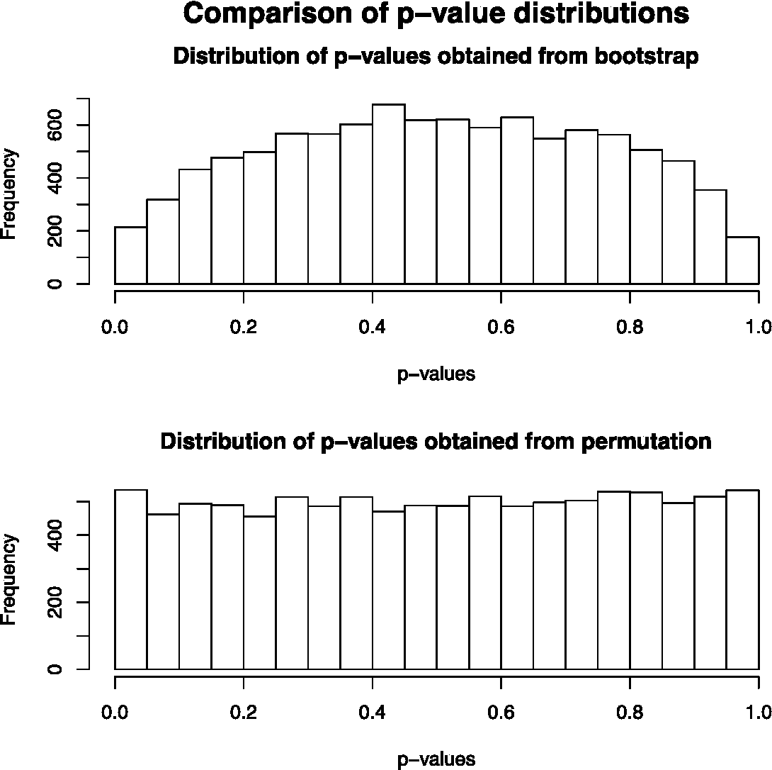 Figure 2 from Resampling the Peak, Some Do's and Don'ts 2
