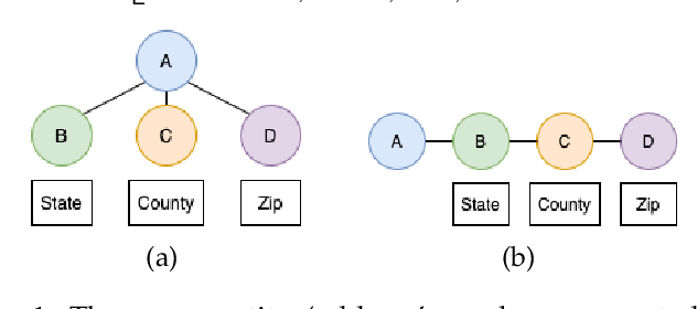 Figure 1 for Schema-Aware Deep Graph Convolutional Networks for Heterogeneous Graphs