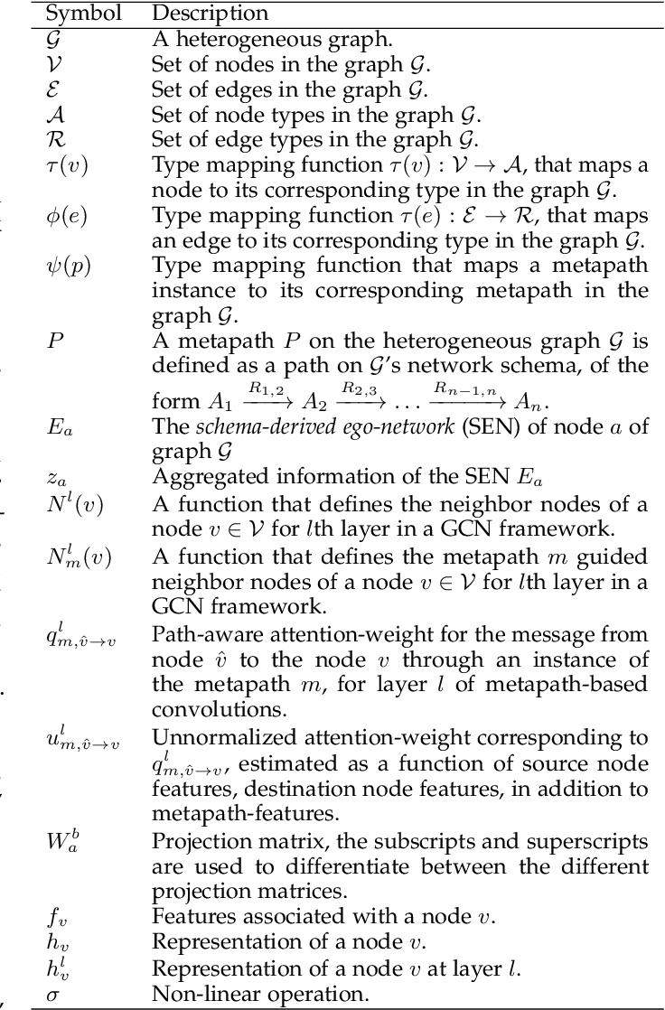 Figure 2 for Schema-Aware Deep Graph Convolutional Networks for Heterogeneous Graphs