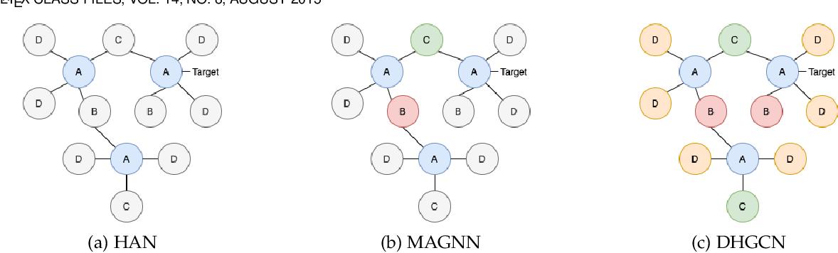Figure 3 for Schema-Aware Deep Graph Convolutional Networks for Heterogeneous Graphs