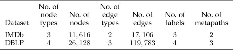 Figure 4 for Schema-Aware Deep Graph Convolutional Networks for Heterogeneous Graphs