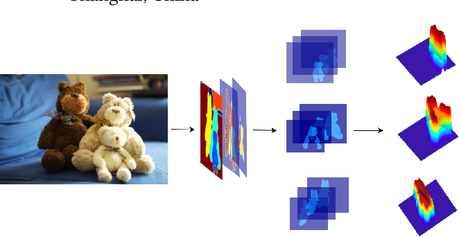 Figure 1 for Learning Semantics-aware Distance Map with Semantics Layering Network for Amodal Instance Segmentation