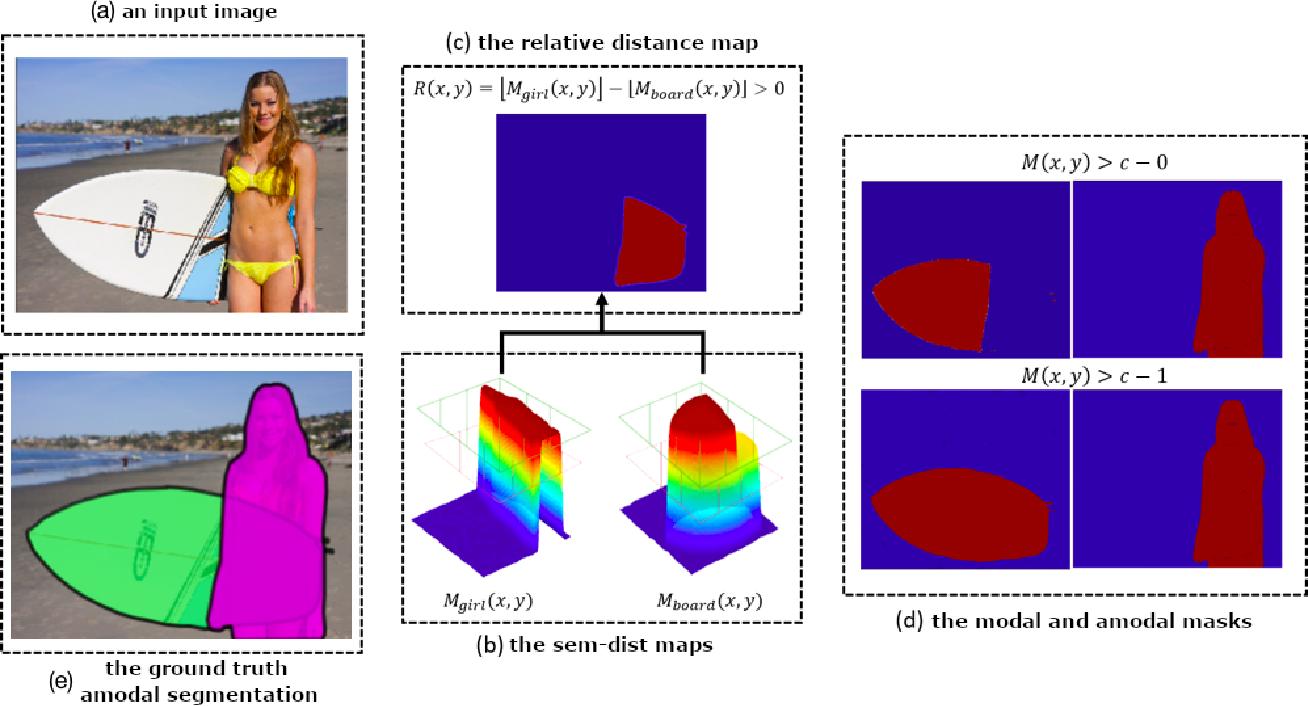 Figure 3 for Learning Semantics-aware Distance Map with Semantics Layering Network for Amodal Instance Segmentation