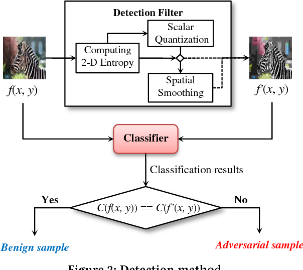 Figure 3 for Detecting Adversarial Image Examples in Deep Networks with Adaptive Noise Reduction