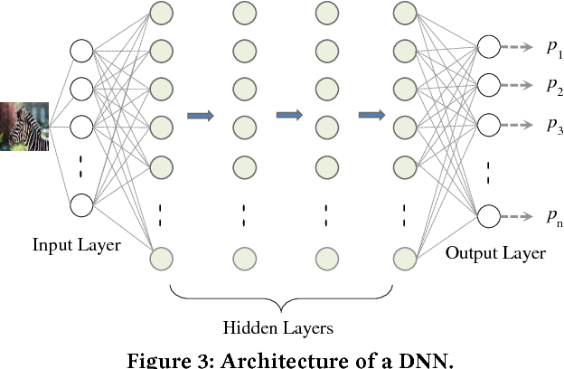 Figure 4 for Detecting Adversarial Image Examples in Deep Networks with Adaptive Noise Reduction