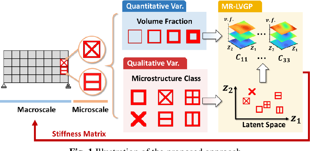 Figure 1 for Data-Driven Multiscale Design of Cellular Composites with Multiclass Microstructures for Natural Frequency Maximization