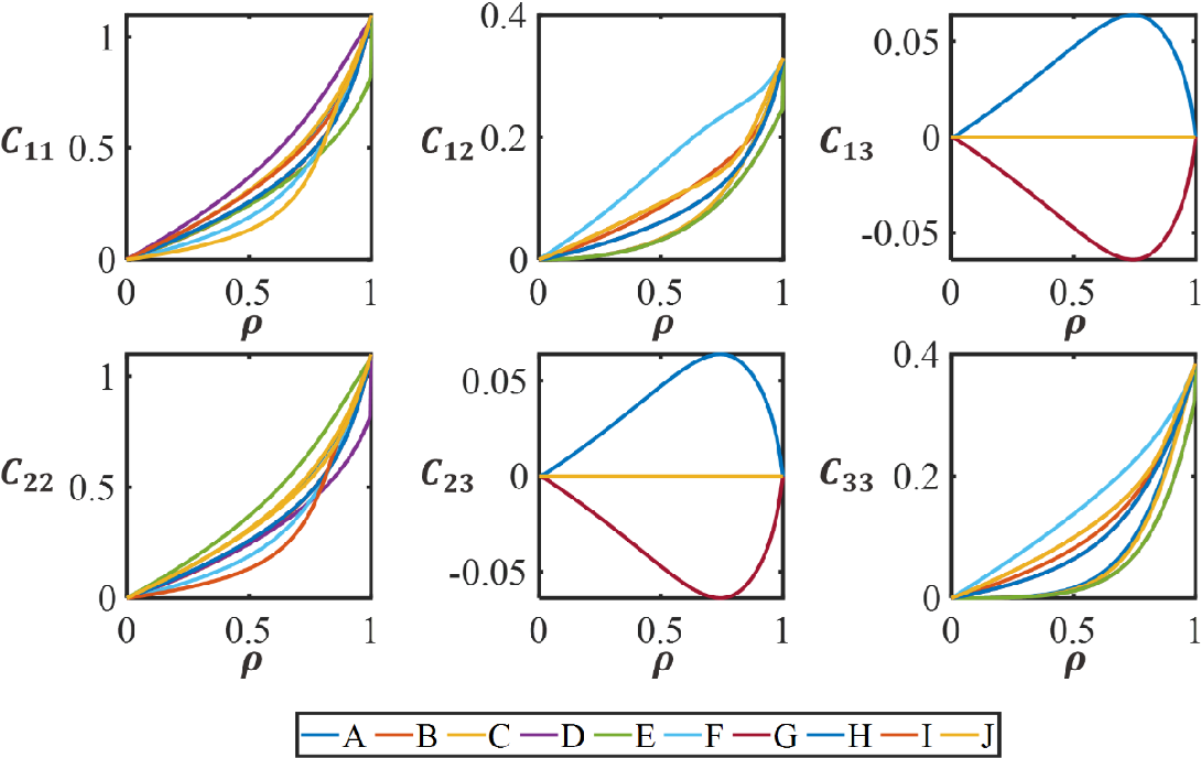 Figure 4 for Data-Driven Multiscale Design of Cellular Composites with Multiclass Microstructures for Natural Frequency Maximization