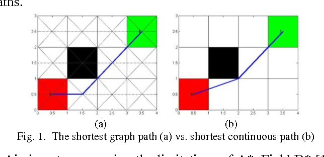Figure 1 for A Focal Any-Angle Path-finding Algorithm Based on A* on Visibility Graphs
