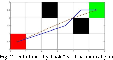 Figure 3 for A Focal Any-Angle Path-finding Algorithm Based on A* on Visibility Graphs