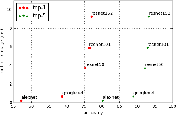 Figure 1 for Adaptive Neural Networks for Efficient Inference