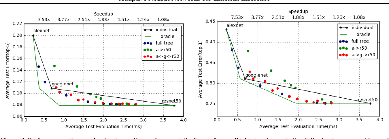 Figure 4 for Adaptive Neural Networks for Efficient Inference