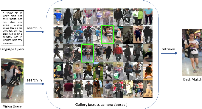 Figure 1 for A Convolutional Baseline for Person Re-Identification Using Vision and Language Descriptions