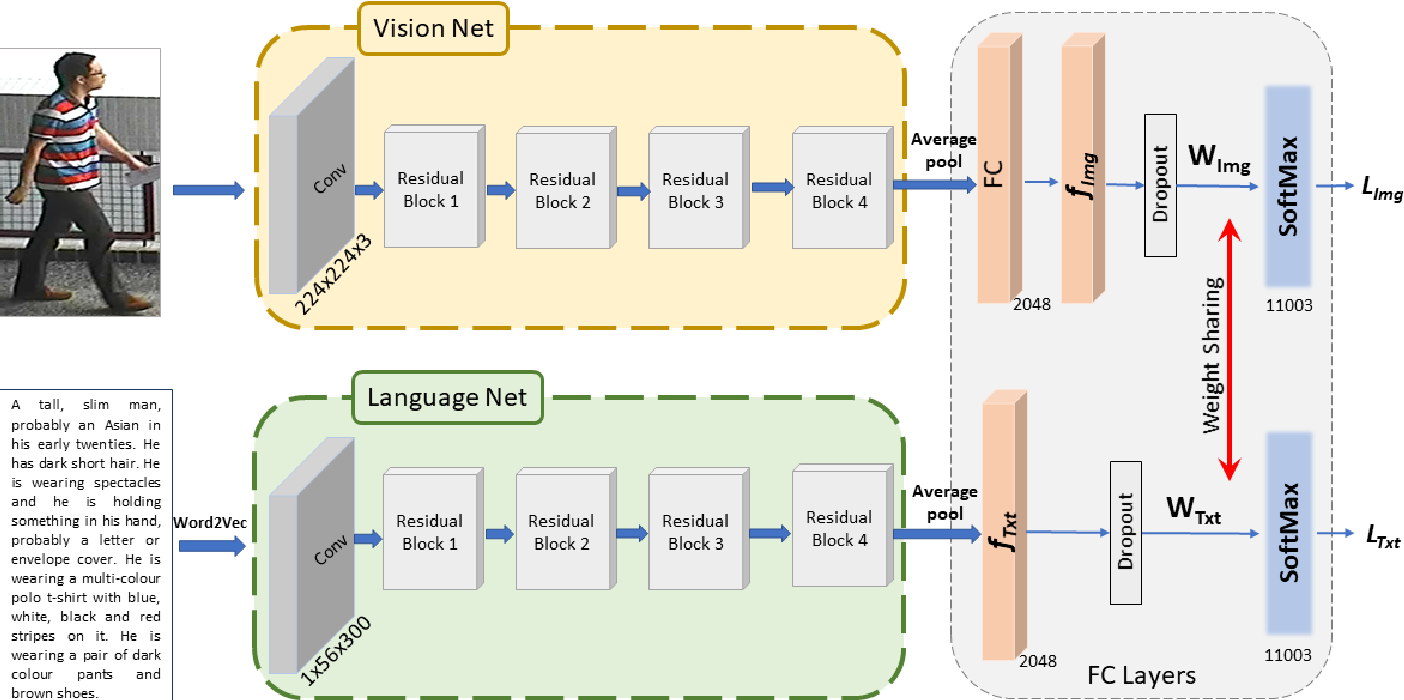Figure 3 for A Convolutional Baseline for Person Re-Identification Using Vision and Language Descriptions