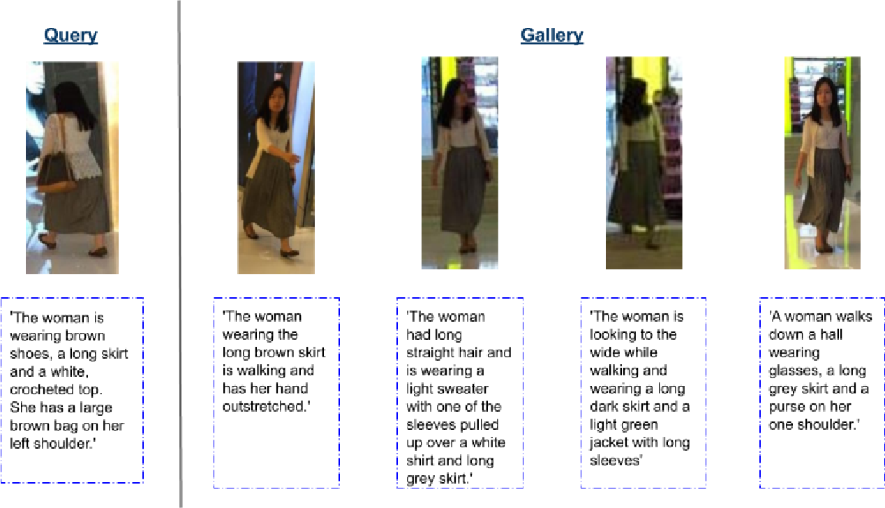 Figure 4 for A Convolutional Baseline for Person Re-Identification Using Vision and Language Descriptions