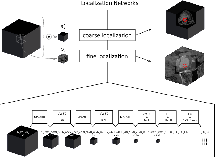 Figure 1 for Multi-dimensional Gated Recurrent Units for Automated Anatomical Landmark Localization