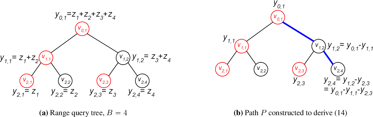 Figure 3 for Private Heavy Hitters and Range Queries in the Shuffled Model