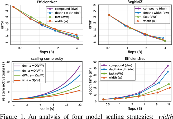 Figure 1 for Fast and Accurate Model Scaling