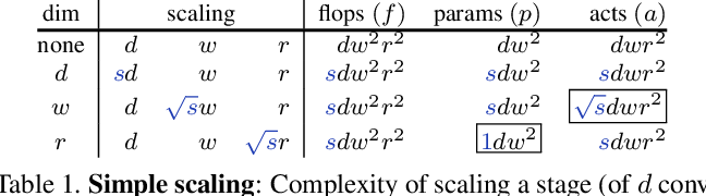 Figure 2 for Fast and Accurate Model Scaling