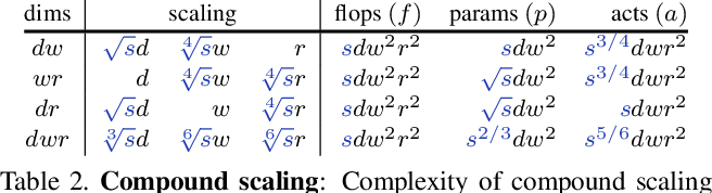 Figure 3 for Fast and Accurate Model Scaling