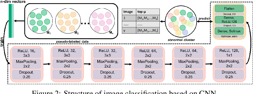Figure 3 for Chaotic-to-Fine Clustering for Unlabeled Plant Disease Images