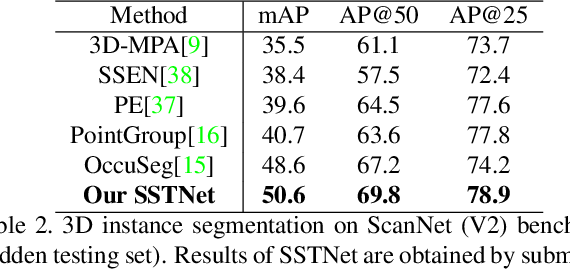 Figure 4 for Instance Segmentation in 3D Scenes using Semantic Superpoint Tree Networks