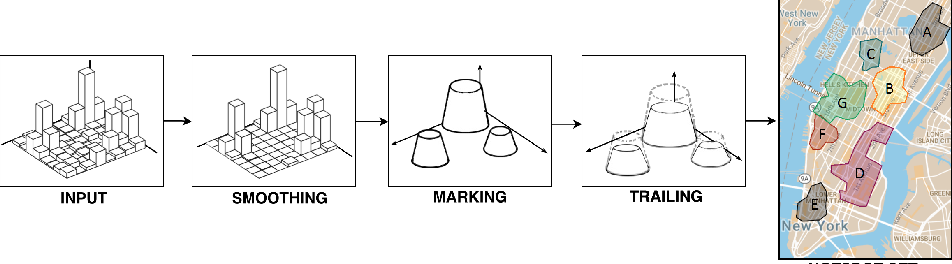 Figure 1 for Stigmergy-based modeling to discover urban activity patterns from positioning data
