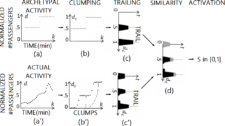 Figure 3 for Stigmergy-based modeling to discover urban activity patterns from positioning data