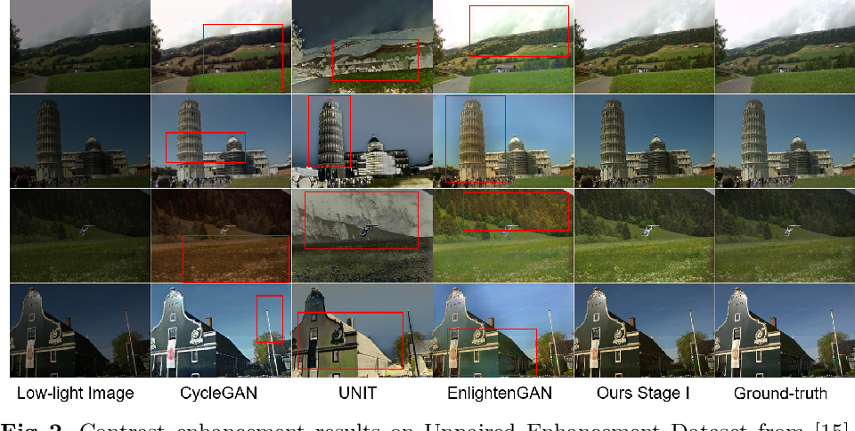 Figure 3 for Unsupervised Real-world Low-light Image Enhancement with Decoupled Networks