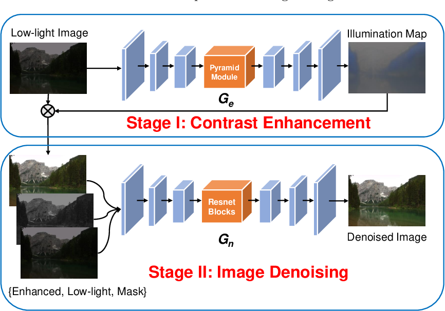 Figure 1 for Unsupervised Real-world Low-light Image Enhancement with Decoupled Networks