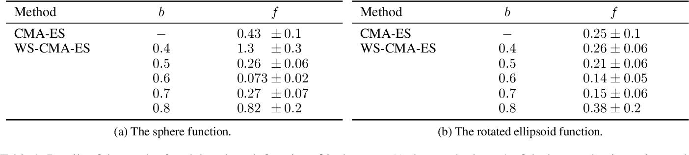 Figure 2 for Warm Starting CMA-ES for Hyperparameter Optimization