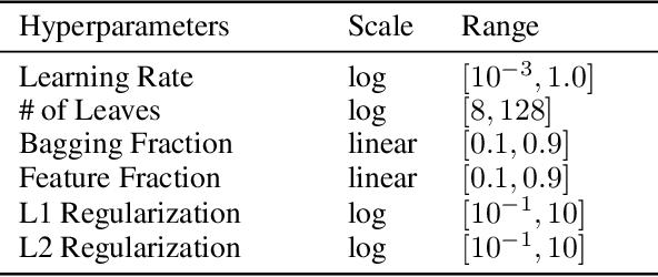 Figure 4 for Warm Starting CMA-ES for Hyperparameter Optimization