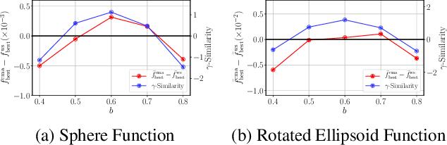 Figure 1 for Warm Starting CMA-ES for Hyperparameter Optimization
