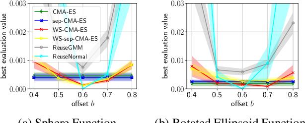 Figure 3 for Warm Starting CMA-ES for Hyperparameter Optimization