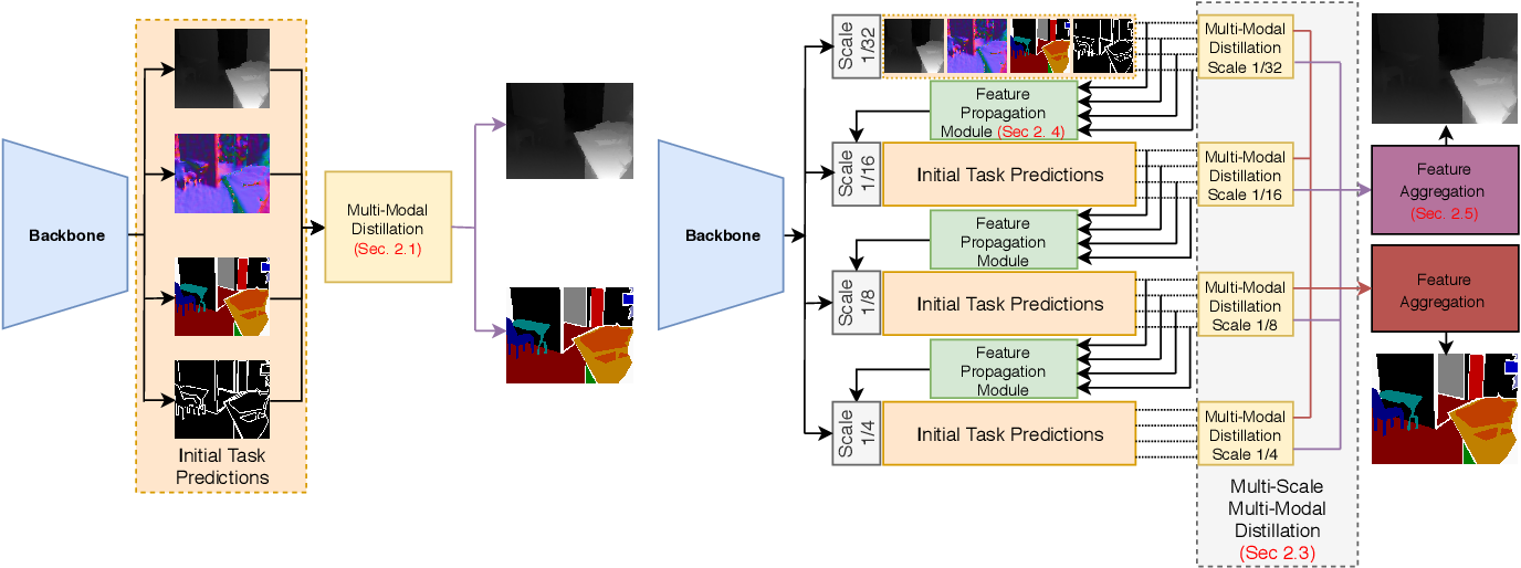 Figure 1 for MTI-Net: Multi-Scale Task Interaction Networks for Multi-Task Learning