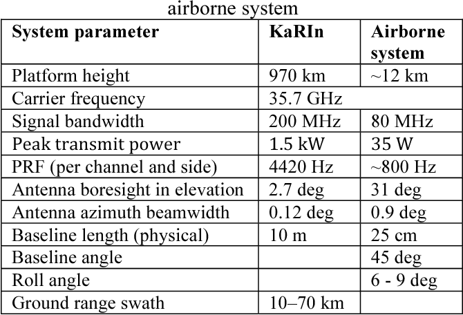 Table 1 system parameters of KaRIn and Ka-band airborne system
