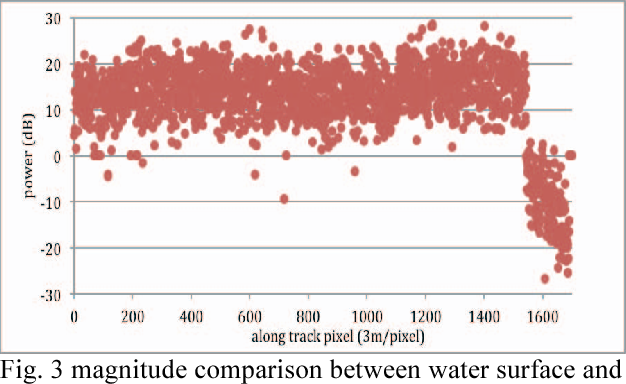 Fig. 3 magnitude comparison between water surface and land at 11.5 degrees incidence angle.
