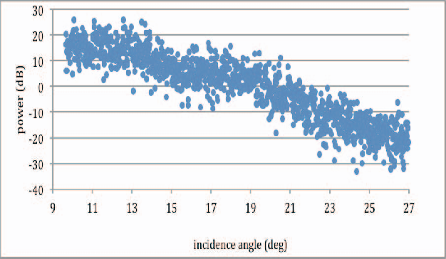 Fig. 4 water surface return as a function of incidence angle.